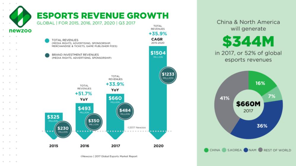 Newzoo_Esports_Revenue_Growth-1024x576