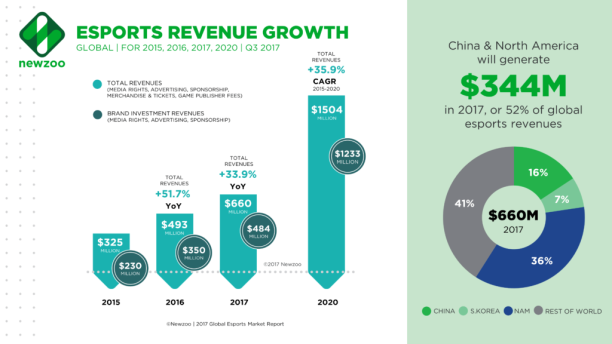 Newzoo_Esports_Revenue_Growth-1024x576